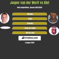 Jasper van der Werff vs Alef h2h player stats