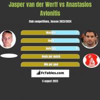 Jasper van der Werff vs Anastasios Avlonitis h2h player stats