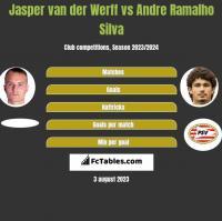 Jasper van der Werff vs Andre Ramalho Silva h2h player stats