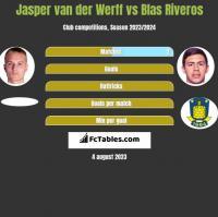 Jasper van der Werff vs Blas Riveros h2h player stats
