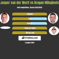 Jasper van der Werff vs Dragan Mihajlovic h2h player stats