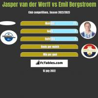Jasper van der Werff vs Emil Bergstroem h2h player stats