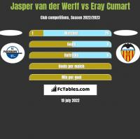 Jasper van der Werff vs Eray Cumart h2h player stats