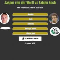 Jasper van der Werff vs Fabian Koch h2h player stats
