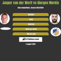 Jasper van der Werff vs Giorgos Merkis h2h player stats