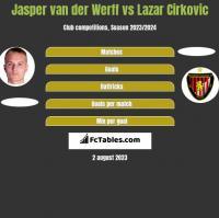 Jasper van der Werff vs Lazar Cirković h2h player stats