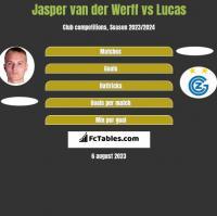 Jasper van der Werff vs Lucas h2h player stats