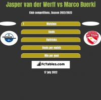 Jasper van der Werff vs Marco Buerki h2h player stats