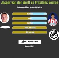 Jasper van der Werff vs Praxitelis Vouros h2h player stats