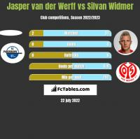 Jasper van der Werff vs Silvan Widmer h2h player stats