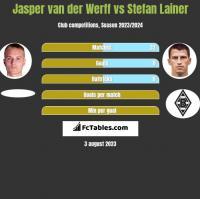 Jasper van der Werff vs Stefan Lainer h2h player stats