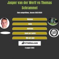 Jasper van der Werff vs Thomas Schrammel h2h player stats