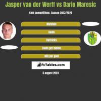 Jasper van der Werff vs Dario Maresic h2h player stats