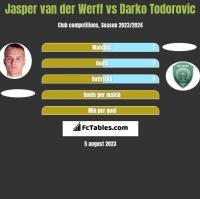 Jasper van der Werff vs Darko Todorovic h2h player stats