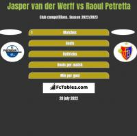 Jasper van der Werff vs Raoul Petretta h2h player stats