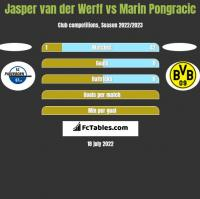 Jasper van der Werff vs Marin Pongracic h2h player stats