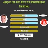 Jasper van der Werff vs Konstantinos Dimitriou h2h player stats
