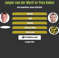 Jasper van der Werff vs Yves Kaiser h2h player stats