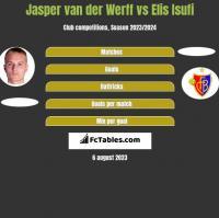 Jasper van der Werff vs Elis Isufi h2h player stats