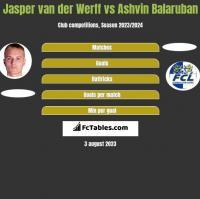 Jasper van der Werff vs Ashvin Balaruban h2h player stats