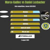 Marco Kadlec vs Daniel Luxbacher h2h player stats