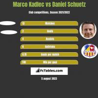 Marco Kadlec vs Daniel Schuetz h2h player stats