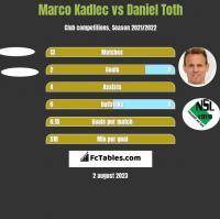 Marco Kadlec vs Daniel Toth h2h player stats