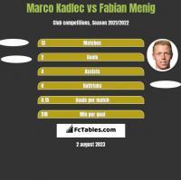 Marco Kadlec vs Fabian Menig h2h player stats