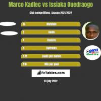 Marco Kadlec vs Issiaka Ouedraogo h2h player stats