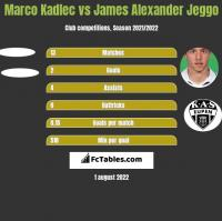 Marco Kadlec vs James Alexander Jeggo h2h player stats