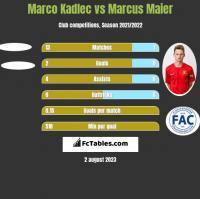 Marco Kadlec vs Marcus Maier h2h player stats