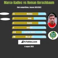 Marco Kadlec vs Roman Kerschbaum h2h player stats