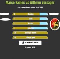 Marco Kadlec vs Wilhelm Vorsager h2h player stats