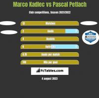 Marco Kadlec vs Pascal Petlach h2h player stats