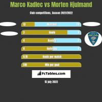 Marco Kadlec vs Morten Hjulmand h2h player stats
