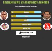 Emanuel Aiwu vs Anastasios Avlonitis h2h player stats