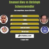 Emanuel Aiwu vs Christoph Schoesswendter h2h player stats