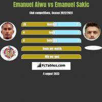 Emanuel Aiwu vs Emanuel Sakic h2h player stats