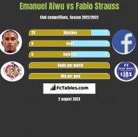 Emanuel Aiwu vs Fabio Strauss h2h player stats