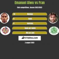 Emanuel Aiwu vs Fran h2h player stats