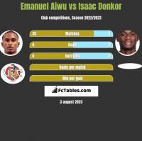 Emanuel Aiwu vs Isaac Donkor h2h player stats