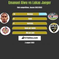 Emanuel Aiwu vs Lukas Jaeger h2h player stats