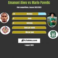 Emanuel Aiwu vs Mario Pavelic h2h player stats