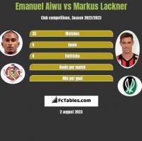 Emanuel Aiwu vs Markus Lackner h2h player stats