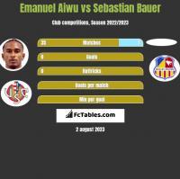 Emanuel Aiwu vs Sebastian Bauer h2h player stats