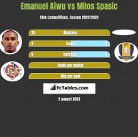Emanuel Aiwu vs Milos Spasic h2h player stats