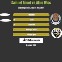 Samuel Gouet vs Alain Wiss h2h player stats