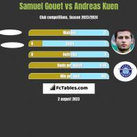 Samuel Gouet vs Andreas Kuen h2h player stats