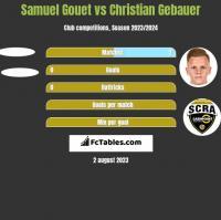 Samuel Gouet vs Christian Gebauer h2h player stats