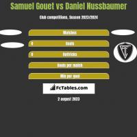 Samuel Gouet vs Daniel Nussbaumer h2h player stats